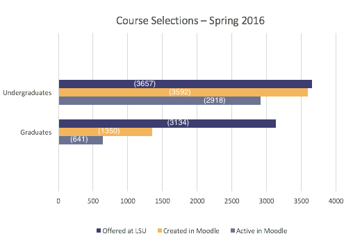 Chart with data for Spring 2016 moodle courses